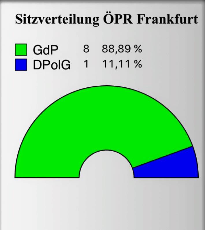 Sitzverteilung ÖPR Frankfurt